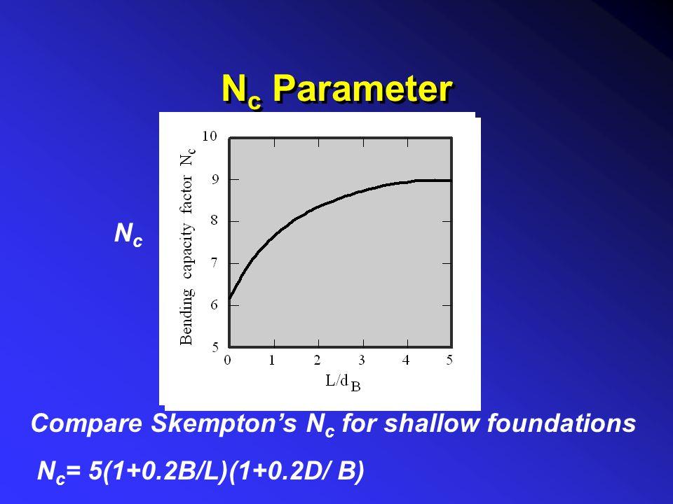 N c Parameter NcNc Compare Skempton's N c for shallow foundations N c = 5(1+0.2B/L)(1+0.2D/ B)