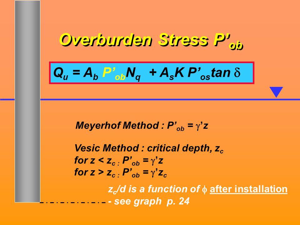 Overburden Stress P' ob Q u = A b P' ob N q ] + A s K P' os tan  ] Meyerhof Method : P' ob =  'z Vesic Method : critical depth, z c for z < z c : P