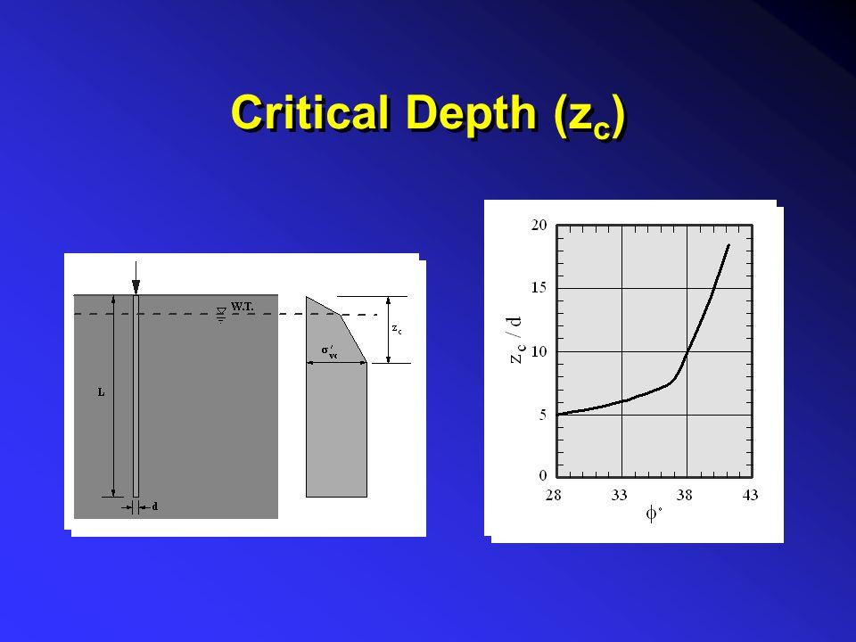 Critical Depth (z c )