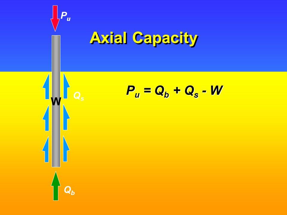 Base Resistance Q b = A b [c b N c + P' ob (N q -1) + 0.5  BN  + P ob ] minus weight of pile, W p but W p  A b.P ob and as L >>B, 0.5  BN  << W p Q b = A b [c b N c + P' ob N q ] and for  > 0, N q - 1  N q QbQb