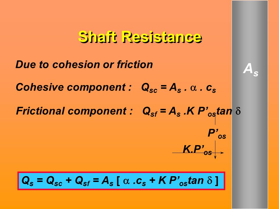 Shaft Resistance Due to cohesion or friction Cohesive component : Q sc = A s. . c s Frictional component : Q sf = A s.K P' os tan  P' os K.P' os Q s