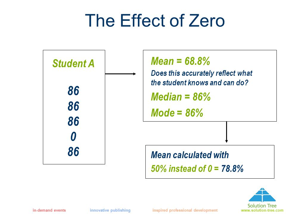 in-demand eventsinnovative publishing inspired professional developmentwww.solution-tree.com The Effect of Zero Mean calculated with 50% instead of 0 = 78.8% Student A 86 0 86 Mean = 68.8% Does this accurately reflect what the student knows and can do.