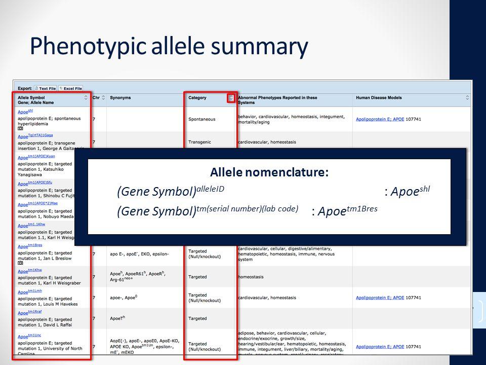 Phenotypic allele summary 17 Allele nomenclature: (Gene Symbol) alleleID : Apoe shl (Gene Symbol) tm(serial number)(lab code) : Apoe tm1Bres