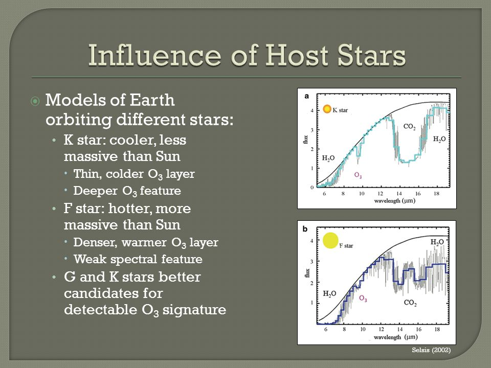  Models of Earth orbiting different stars: K star: cooler, less massive than Sun  Thin, colder O 3 layer  Deeper O 3 feature F star: hotter, more m