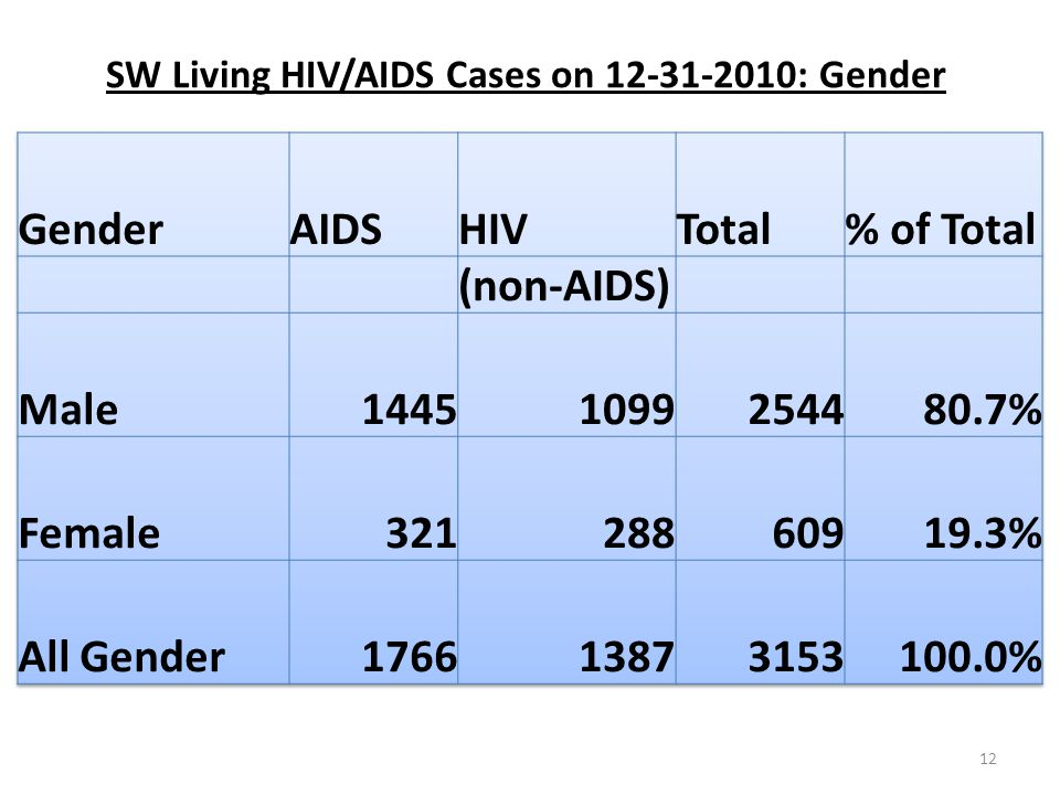 12 SW Living HIV/AIDS Cases on 12-31-2010: Gender