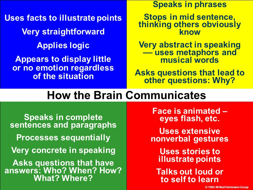 16 Uses facts to illustrate points Very straightforward Applies logic Appears to display little or no emotion regardless of the situation Speaks in complete sentences and paragraphs Processes sequentially Very concrete in speaking Asks questions that have answers: Who.