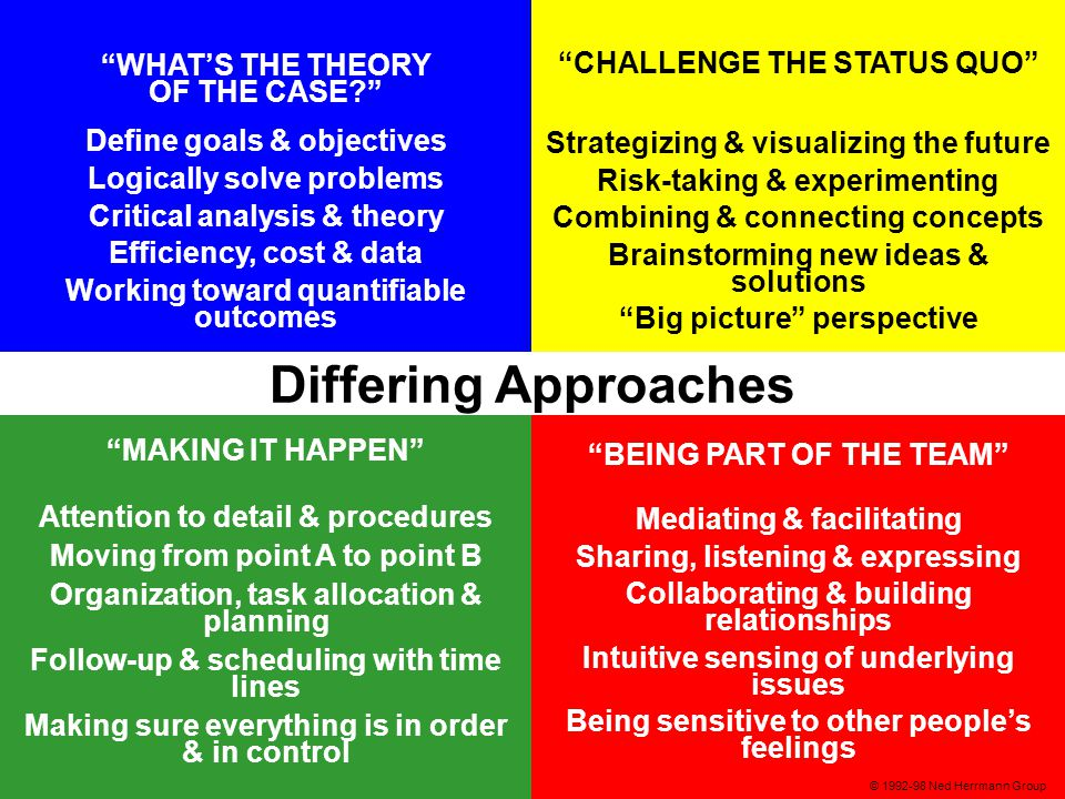 21 WHAT'S THE THEORY OF THE CASE Define goals & objectives Logically solve problems Critical analysis & theory Efficiency, cost & data Working toward quantifiable outcomes MAKING IT HAPPEN Attention to detail & procedures Moving from point A to point B Organization, task allocation & planning Follow-up & scheduling with time lines Making sure everything is in order & in control BEING PART OF THE TEAM Mediating & facilitating Sharing, listening & expressing Collaborating & building relationships Intuitive sensing of underlying issues Being sensitive to other people's feelings CHALLENGE THE STATUS QUO Strategizing & visualizing the future Risk-taking & experimenting Combining & connecting concepts Brainstorming new ideas & solutions Big picture perspective Differing Approaches © 1992-98 Ned Herrmann Group