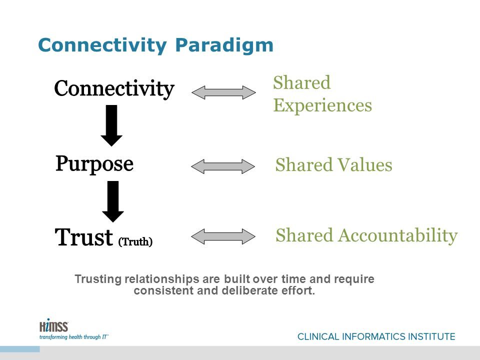 Connectivity Paradigm Trusting relationships are built over time and require consistent and deliberate effort.