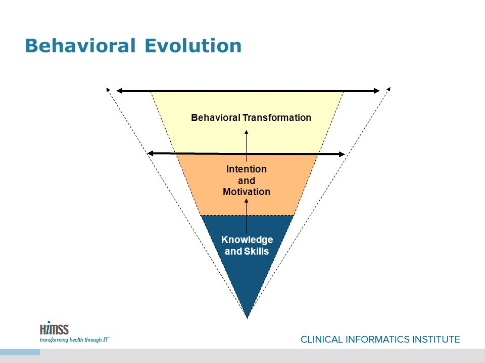 Behavioral Transformation Knowledge and Skills Intention and Motivation Behavioral Evolution
