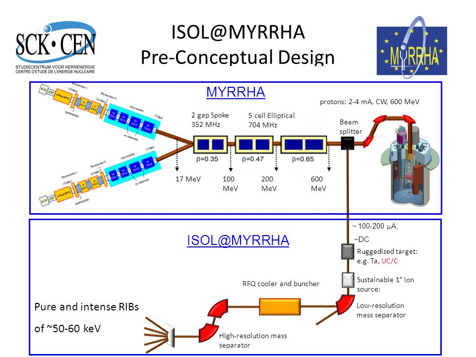 ISOL@MYRRHA Pre-Conceptual Design 11 `L. Popescu, EURISOL topical meeting, Valencia 22/02/2011 Pure and intense RIBs of ~50-60 keV Low-resolution mass