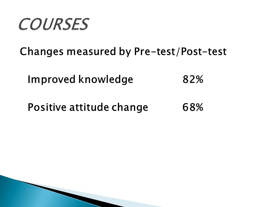 Changes measured by Pre-test/Post-test Improved knowledge82% Positive attitude change68%