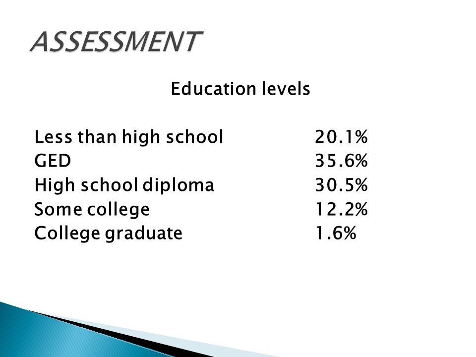 Education levels Less than high school20.1% GED35.6% High school diploma30.5% Some college12.2% College graduate1.6%