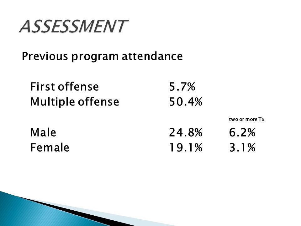 Previous program attendance First offense5.7% Multiple offense50.4% two or more Tx Male24.8%6.2% Female19.1%3.1%