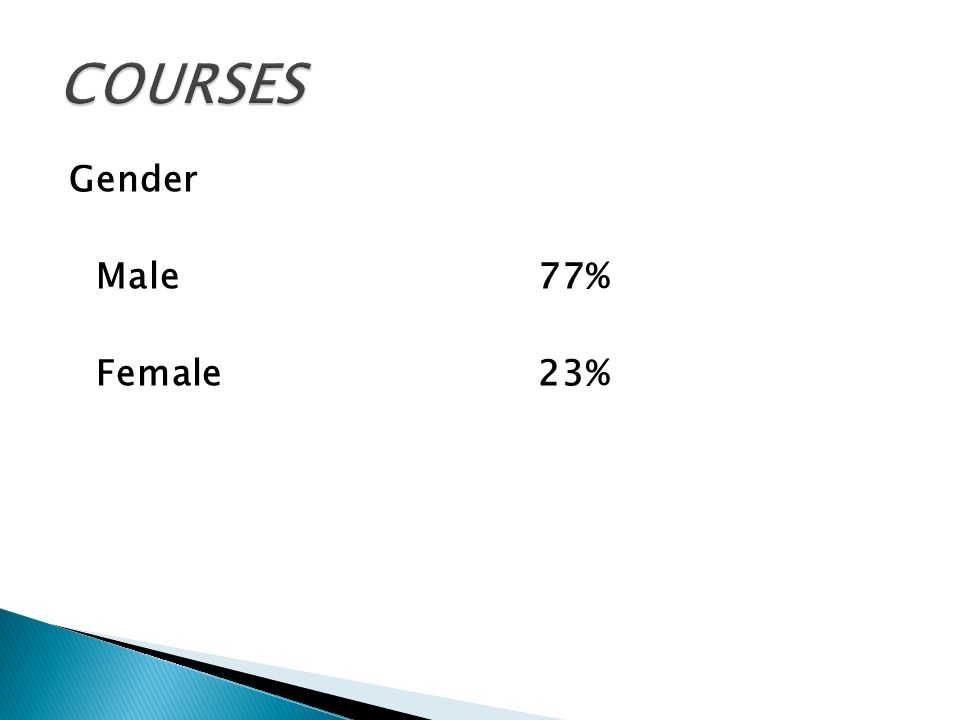 Gender Male77% Female23%