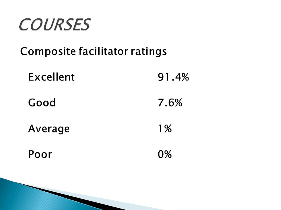 Composite facilitator ratings Excellent91.4% Good7.6% Average1% Poor0%