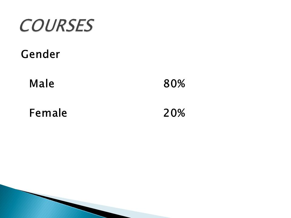 Gender Male80% Female20%