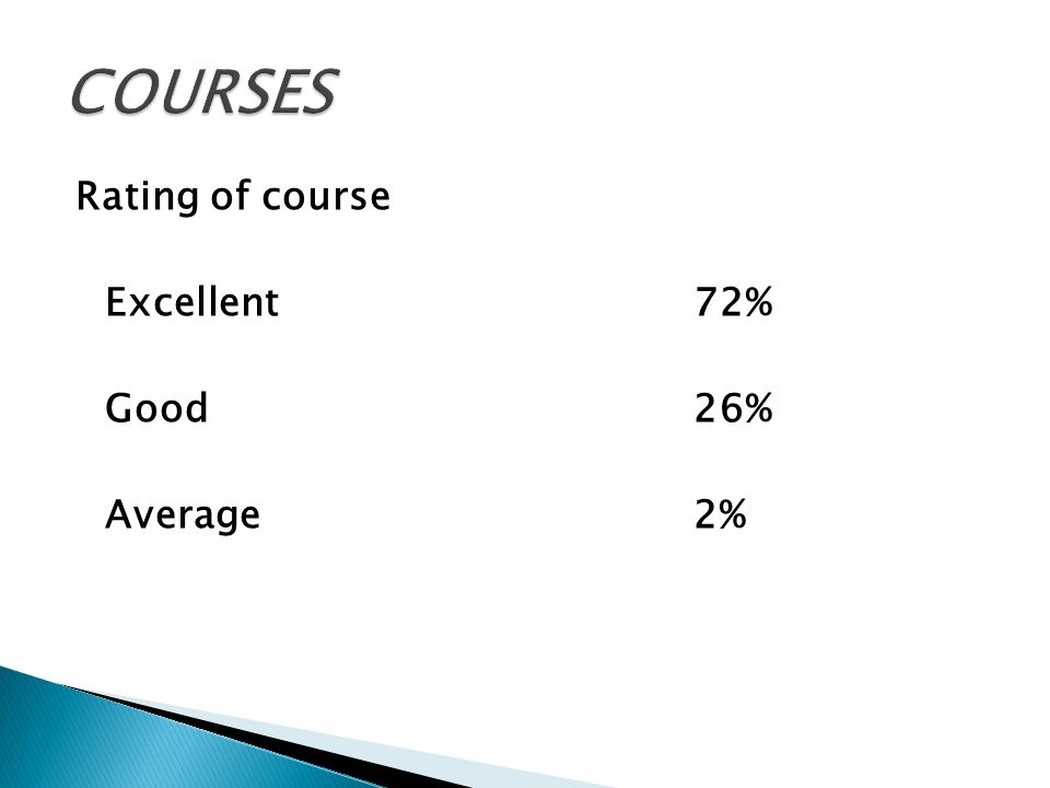 Rating of course Excellent72% Good26% Average2%