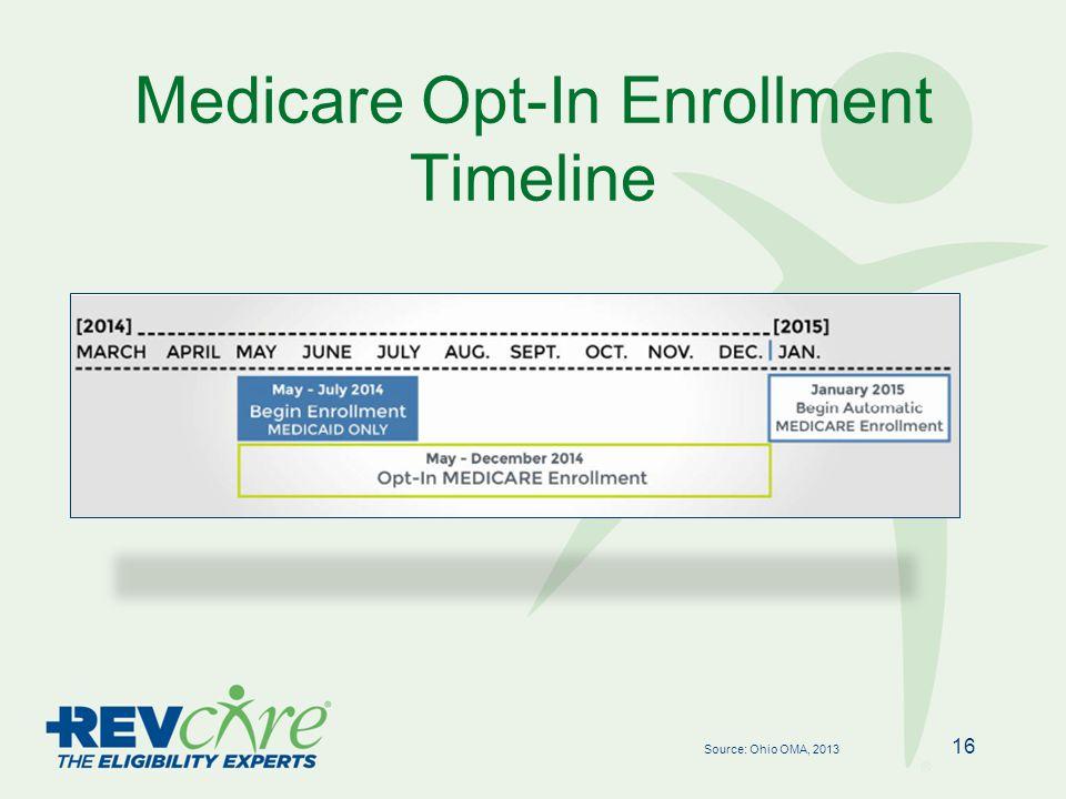 Medicare Opt-In Enrollment Timeline 16 Source: Ohio OMA, 2013