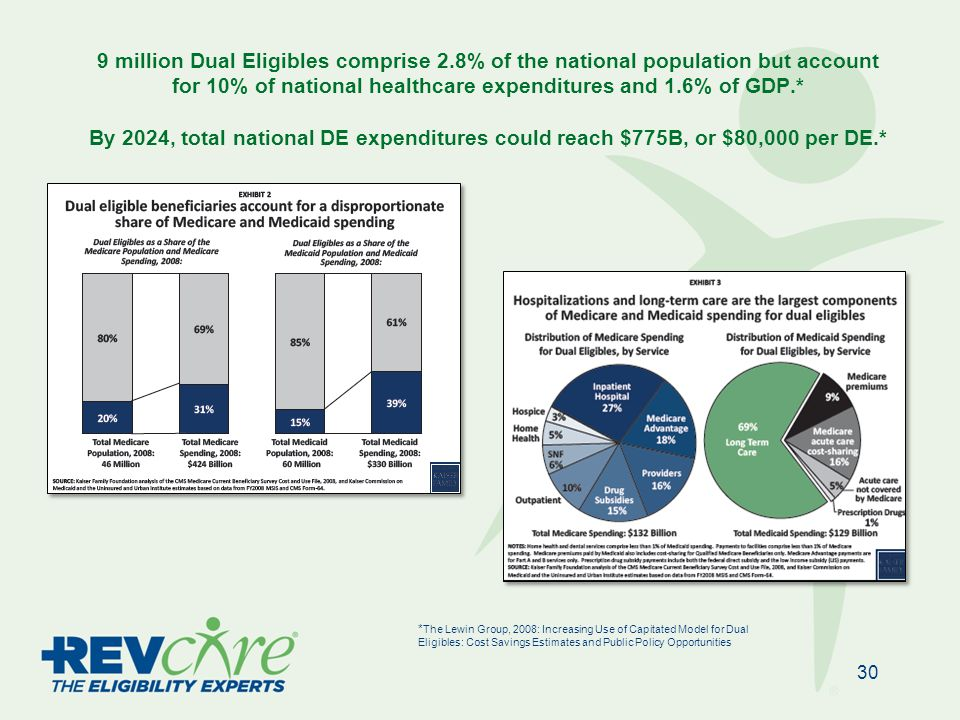 9 million Dual Eligibles comprise 2.8% of the national population but account for 10% of national healthcare expenditures and 1.6% of GDP.* By 2024, total national DE expenditures could reach $775B, or $80,000 per DE.* 30 * The Lewin Group, 2008: Increasing Use of Capitated Model for Dual Eligibles: Cost Savings Estimates and Public Policy Opportunities