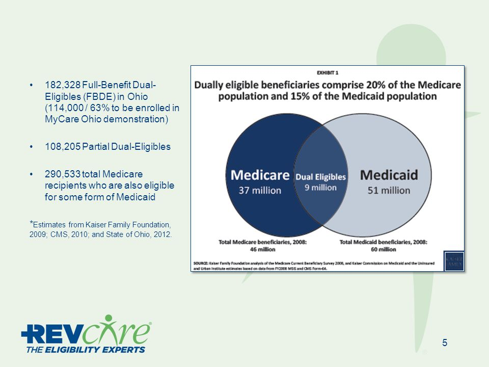 182,328 Full-Benefit Dual- Eligibles (FBDE) in Ohio (114,000 / 63% to be enrolled in MyCare Ohio demonstration) 108,205 Partial Dual-Eligibles 290,533 total Medicare recipients who are also eligible for some form of Medicaid * Estimates from Kaiser Family Foundation, 2009; CMS, 2010; and State of Ohio, 2012.