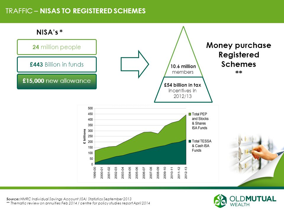 TRAFFIC – NISAS TO REGISTERED SCHEMES 10.6 million members £54 billion in tax incentives in 2012/13 Money purchase Registered Schemes ** Source: HMRC Individual Savings Account (ISA) Statistics September 2013 ** Thematic review on annuities Feb 2014 / centre for policy studies report April 2014 24 million people £443 Billion in funds £15,000 new allowance NISA's *