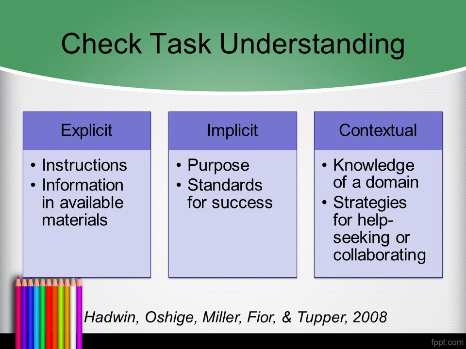 Check Task Understanding Explicit Instructions Information in available materials Implicit Purpose Standards for success Contextual Knowledge of a domain Strategies for help- seeking or collaborating Hadwin, Oshige, Miller, Fior, & Tupper, 2008