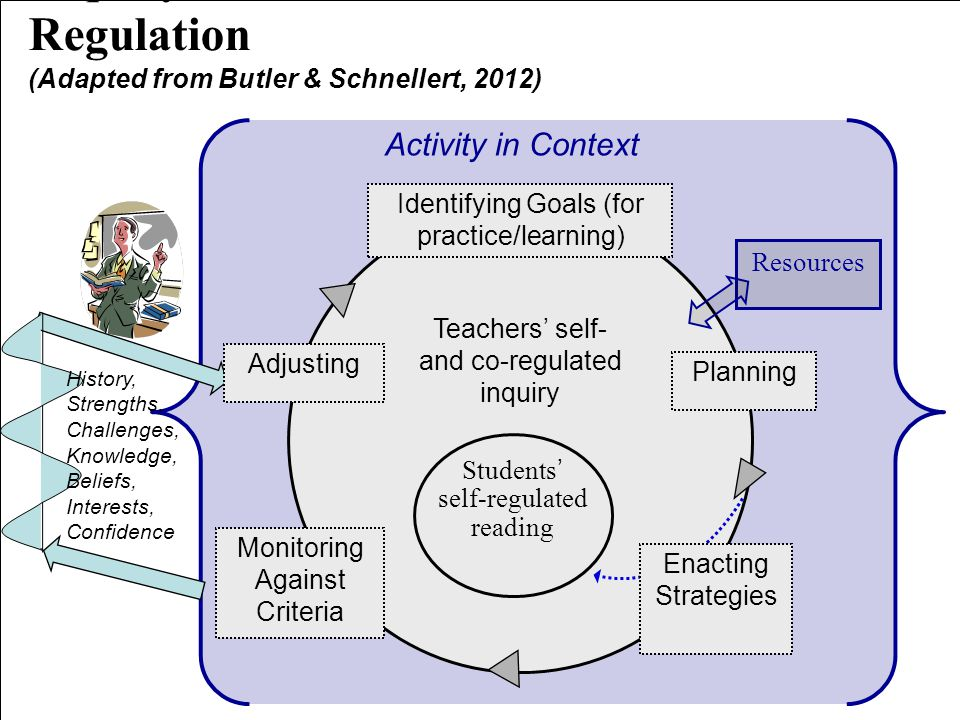 (Adapted from Butler & Schnellert, 2012) Teachers' self- and co-regulated inquiry Students' self-regulated reading Resources Inquiry as Teachers' Self- and Co- Regulation History, Strengths, Challenges, Knowledge, Beliefs, Interests, Confidence Activity in Context Planning Identifying Goals (for practice/learning) Monitoring Against Criteria Adjusting Enacting Strategies
