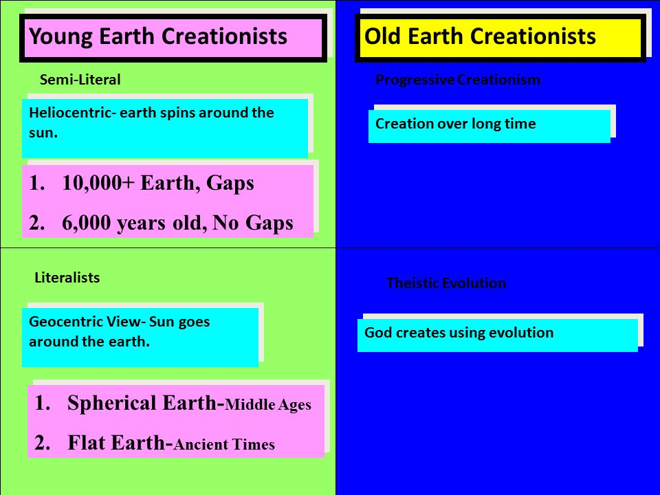 Young Earth Creationists Old Earth Creationists Theistic Evolution Literalists Semi-LiteralProgressive Creationism Heliocentric- earth spins around the sun.