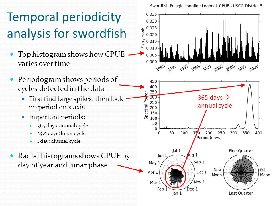Temporal periodicity analysis for swordfish Top histogram shows how CPUE varies over time Periodogram shows periods of cycles detected in the data Fir