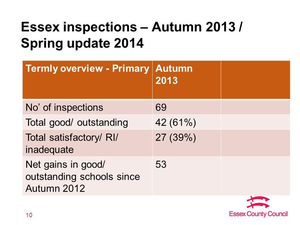 Essex inspections – Autumn 2013 / Spring update 2014 10 Termly overview - PrimaryAutumn 2013 No' of inspections69 Total good/ outstanding42 (61%) Total satisfactory/ RI/ inadequate 27 (39%) Net gains in good/ outstanding schools since Autumn 2012 53