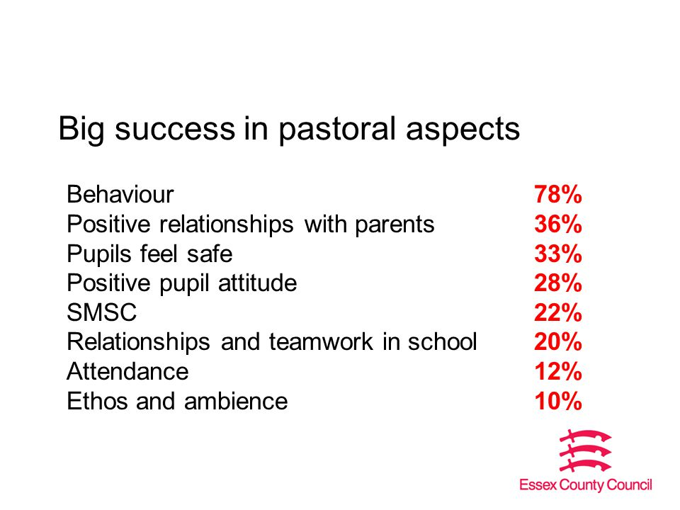 Big success in pastoral aspects Behaviour78% Positive relationships with parents36% Pupils feel safe33% Positive pupil attitude28% SMSC22% Relationships and teamwork in school20% Attendance12% Ethos and ambience10%