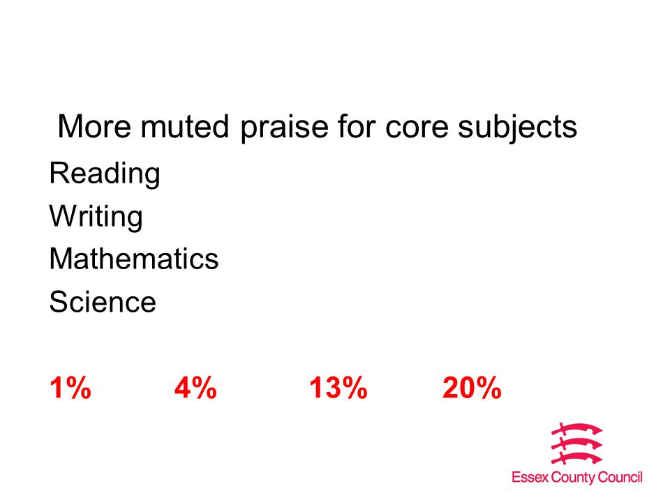 More muted praise for core subjects Reading Writing Mathematics Science 1%4%13%20%