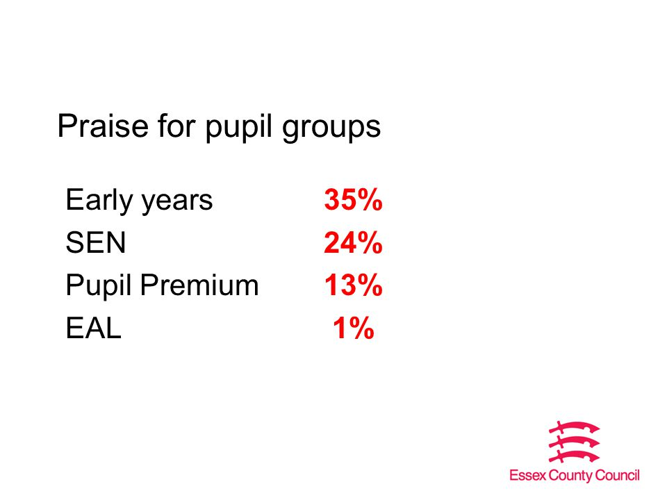 Praise for pupil groups Early years35% SEN24% Pupil Premium13% EAL 1%