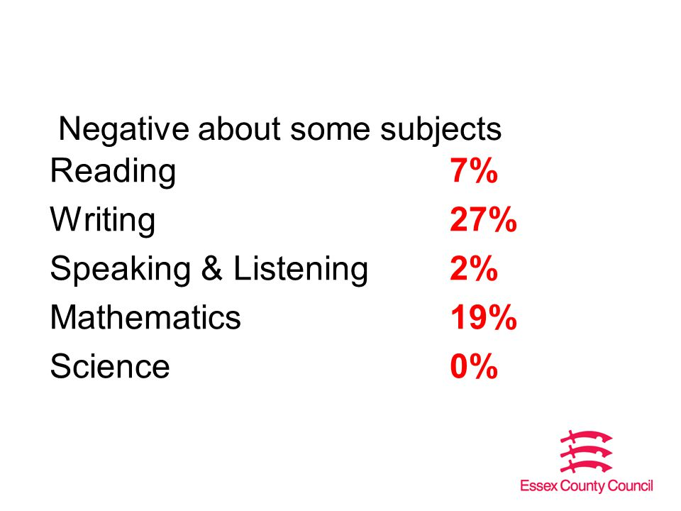 Negative about some subjects Reading7% Writing27% Speaking & Listening2% Mathematics19% Science0%