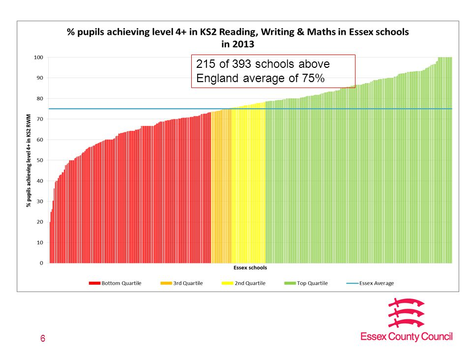 6 215 of 393 schools above England average of 75%