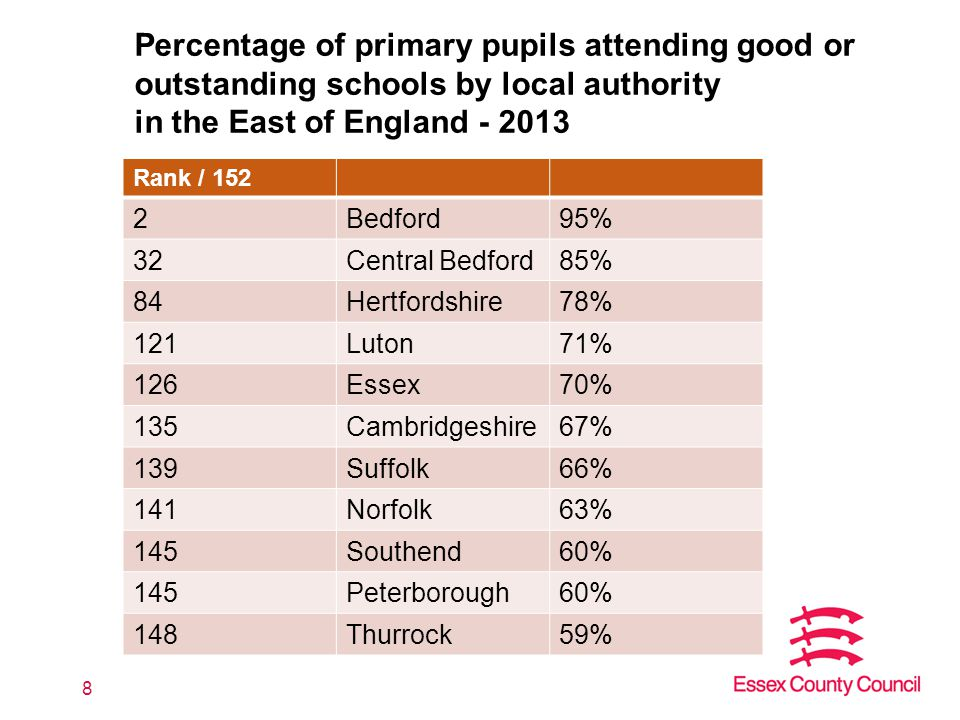 8 Percentage of primary pupils attending good or outstanding schools by local authority in the East of England - 2013 Rank / 152 2Bedford95% 32Central Bedford85% 84Hertfordshire78% 121Luton71% 126Essex70% 135Cambridgeshire67% 139Suffolk66% 141Norfolk63% 145Southend60% 145Peterborough60% 148Thurrock59%