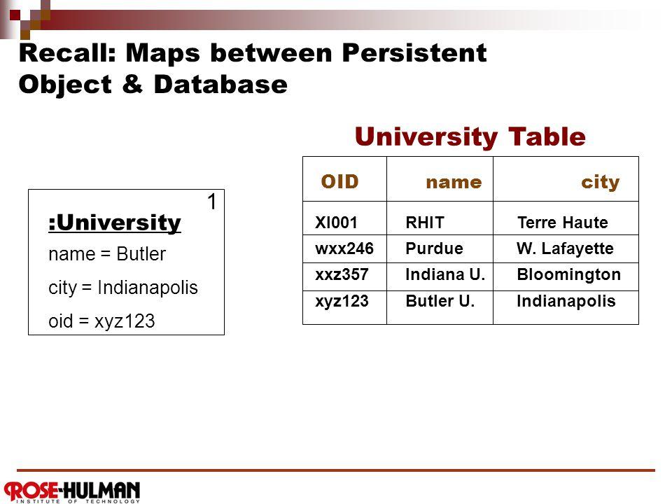 Recall: A Persistence Framework Domain LayerPersistence Framework Relational Database Name City RHIT Terre Haute Purdue W.