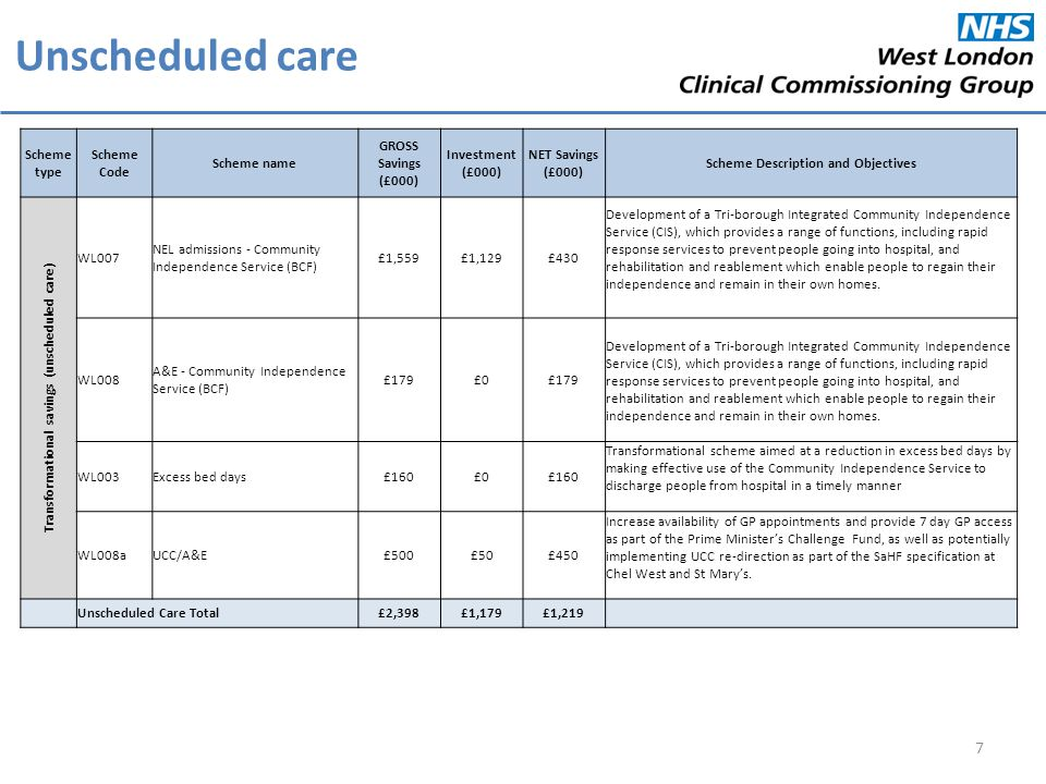 Planned care 8 Scheme type Scheme Code Scheme name GROSS Savings (£000) Investment (£000) NET Savings (£000) Scheme Description and Objectives Transformational savings (planned care) WL009 Referral Standardisation Scheme £1,085£0£1,085 The aim of the Referral Standardisation Scheme (RRS) is to reduce variation in referral rates across GP practices through peer review and audit.