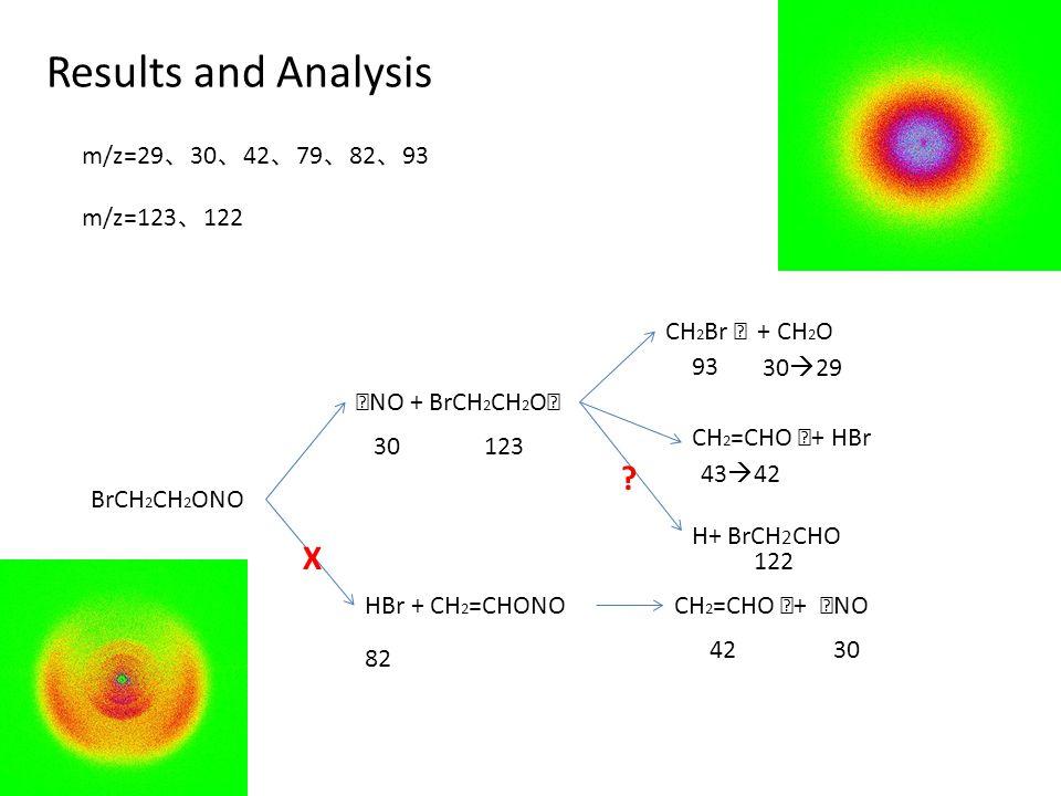 Results and Analysis BrCH 2 CH 2 ONO HBr + CH 2 =CHONO ‧ NO + BrCH 2 CH 2 O ‧ CH 2 =CHO ‧ + ‧ NO CH 2 Br ‧ + CH 2 O 82 30  29 30 42 93 43  42 CH 2 =CHO ‧ + HBr m/z=29 、 30 、 42 、 79 、 82 、 93 m/z=123 、 122 H+ BrCH 2 CHO 123 122 X