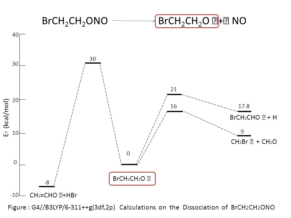 0 16 30 20 10 0 -10 17.8 -8 BrCH 2 CH 2 O ‧ CH 2 Br ‧ + CH 2 O CH 2 =CHO ‧ +HBr 21 40 9 BrCH 2 CHO ‧ + H E T (kcal/mol) Figure : G4//B3LYP/6-311++g(3df,2p) Calculations on the Dissociation of BrCH 2 CH 2 ONO BrCH 2 CH 2 ONO BrCH 2 CH 2 O ‧ + ‧ NO