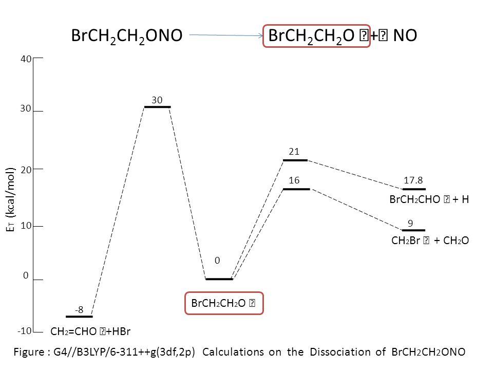 0 21 Figure : G4//B3LYP/6-311++g(3df,2p) Calculations on the Dissociation of BrCH 2 CH 2 ONO 17 CH 2 =CHONO CH 2 =CH 2 O ‧ + ‧ NO 30 20 10 0 -10 E T (kcal/mol) HBr+ CH 2 =CHONOBrCH 2 CH 2 ONO