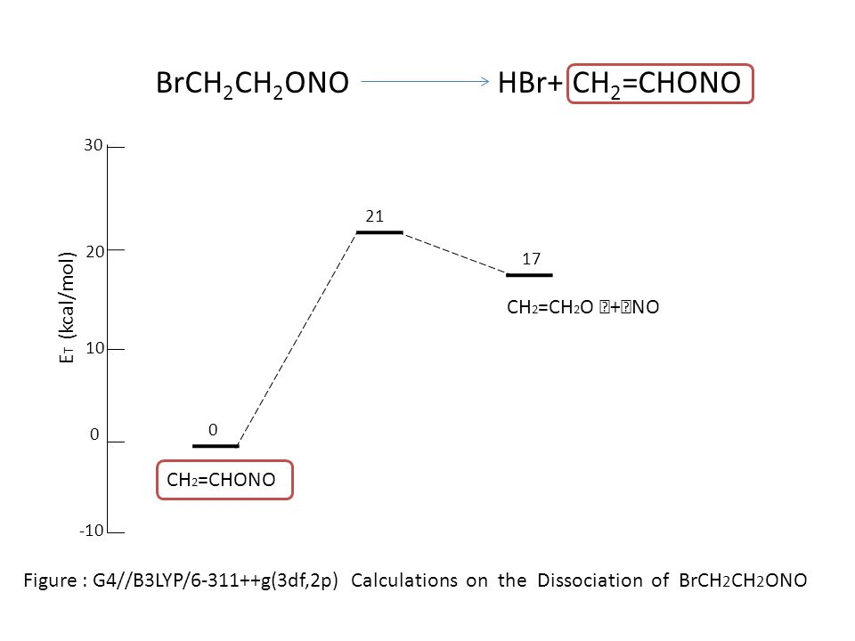 0 21 Figure : G4//B3LYP/6-311++g(3df,2p) Calculations on the Dissociation of BrCH 2 CH 2 ONO 17 CH 2 =CHONO CH 2 =CH 2 O ‧ + ‧ NO 30 20 10 0 -10 E T (