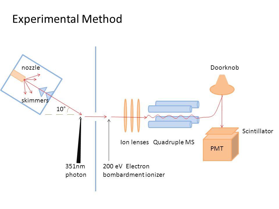 351nm photon 200 eV Electron bombardment ionizer Ion lensesQuadruple MS Doorknob PMT Scintillator nozzle skimmers 10° Experimental Method