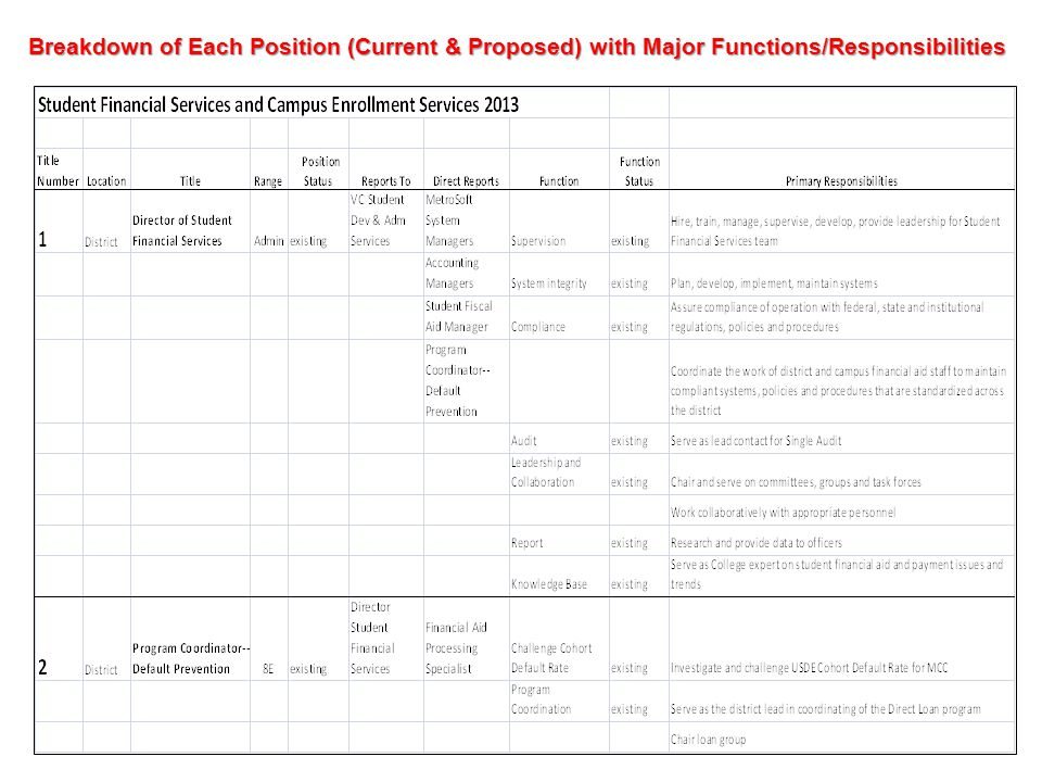 Breakdown of Each Position (Current & Proposed) with Major Functions/Responsibilities
