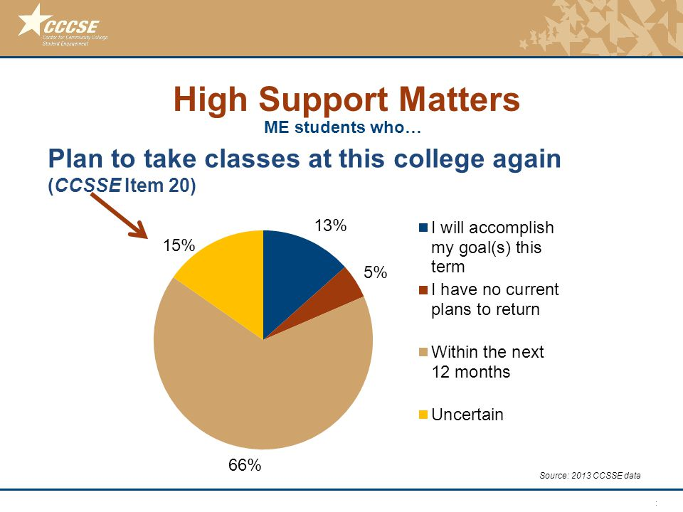 © 2011 Center for Community College Student Engagement Plan to take classes at this college again (CCSSE Item 20) Source: 2013 CCSSE data High Support