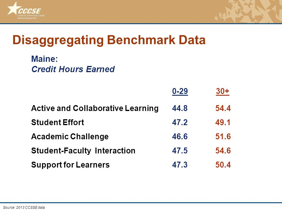 © 2011 Center for Community College Student Engagement Disaggregating Benchmark Data Maine: Credit Hours Earned 0-29 30+ Active and Collaborative Learning 44.8 54.4 Student Effort 47.2 49.1 Academic Challenge 46.6 51.6 Student-Faculty Interaction 47.5 54.6 Support for Learners 47.3 50.4 Source: 2013 CCSSE data
