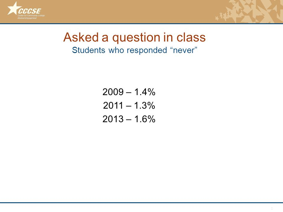 © 2011 Center for Community College Student Engagement Asked a question in class Students who responded never 2009 – 1.4% 2011 – 1.3% 2013 – 1.6%