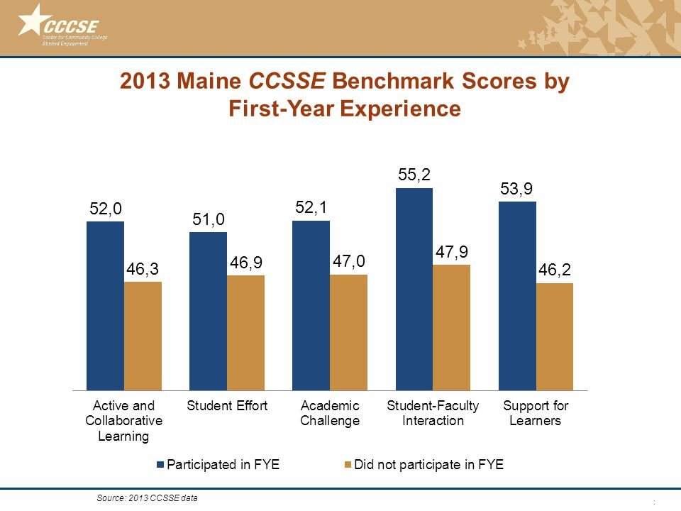 © 2011 Center for Community College Student Engagement 2013 Maine CCSSE Benchmark Scores by First-Year Experience Source: 2013 CCSSE data