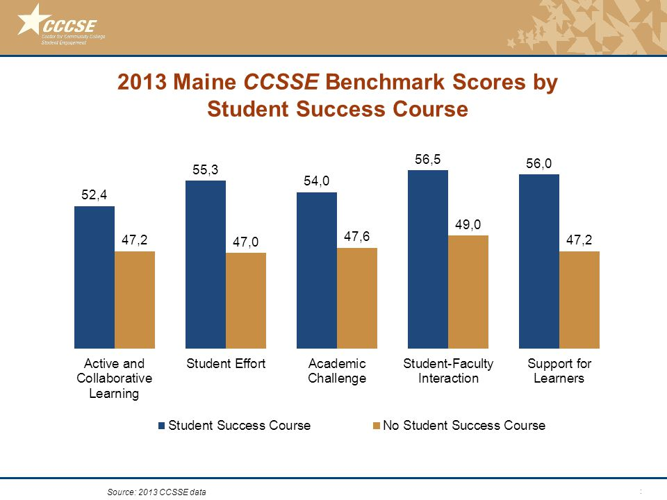 © 2011 Center for Community College Student Engagement 2013 Maine CCSSE Benchmark Scores by Student Success Course Source: 2013 CCSSE data