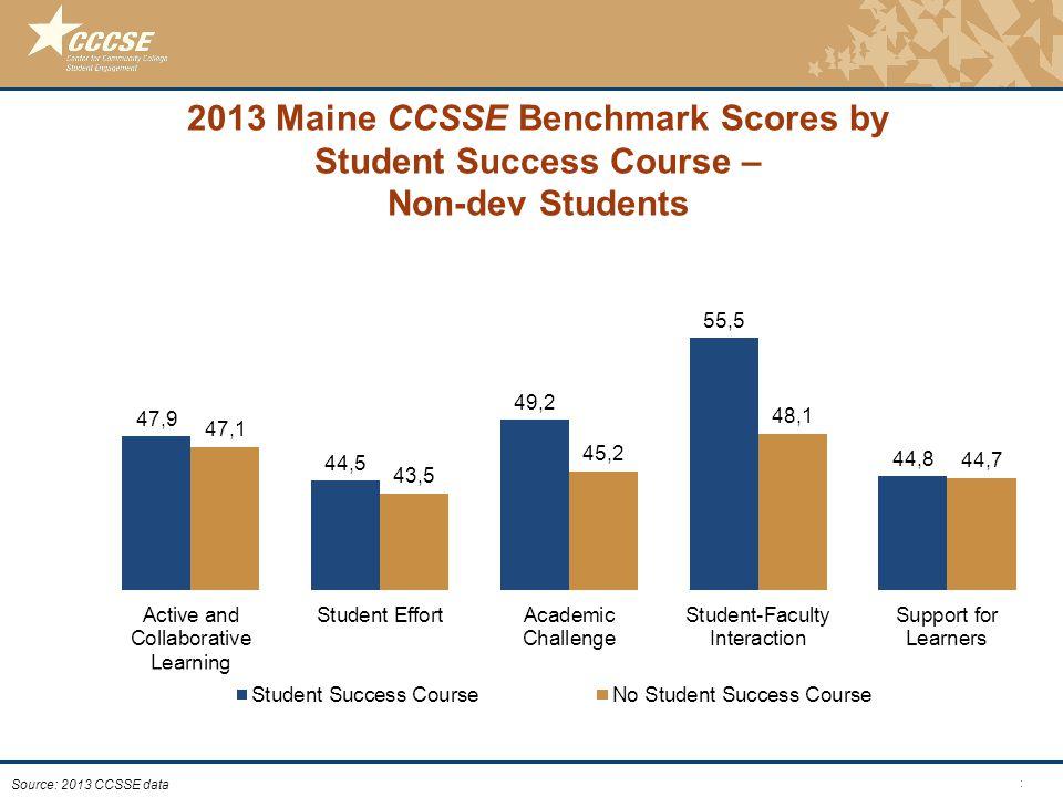 © 2011 Center for Community College Student Engagement 2013 Maine CCSSE Benchmark Scores by Student Success Course – Non-dev Students Source: 2013 CCS